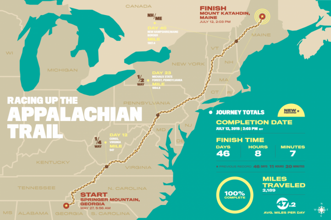 appalachian trail in numbers